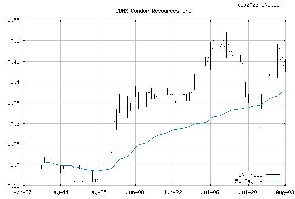 CONDOR RESOURCES INC (CDNX:CN) Stock Chart