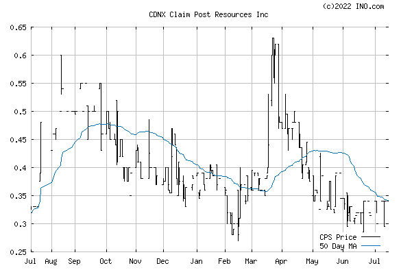 Claim Post Resources Inc (CDNX:CPS) Stock Chart