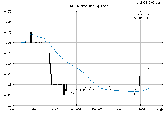EMPEROR MINING CORP (CDNX:EMR) Stock Chart