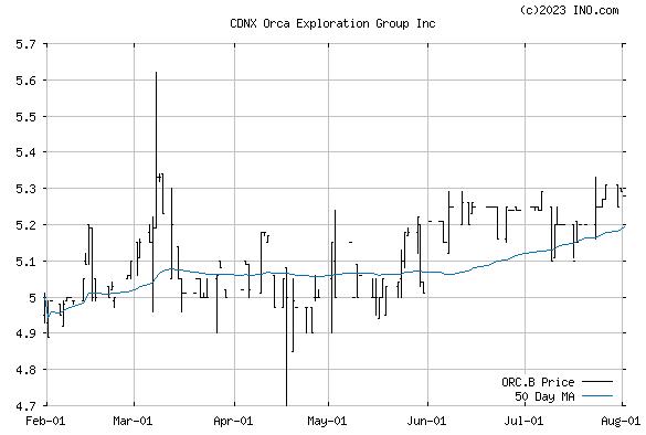 ORCA EXPLORATION GROUP INC (CDNX:ORC.B) Stock Chart