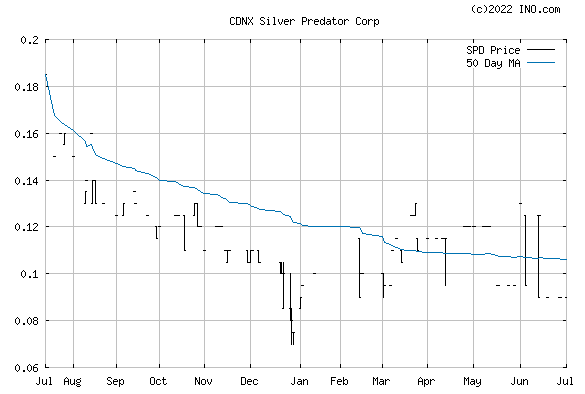 SILVER PREDATOR CORP (CDNX:SPD) Stock Chart