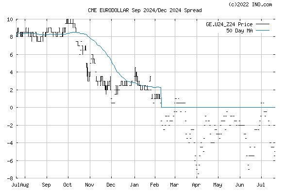 EURODOLLAR Sep 2024/Dec 2024 Spread (CME:GE.U24_Z24) Spread Chart