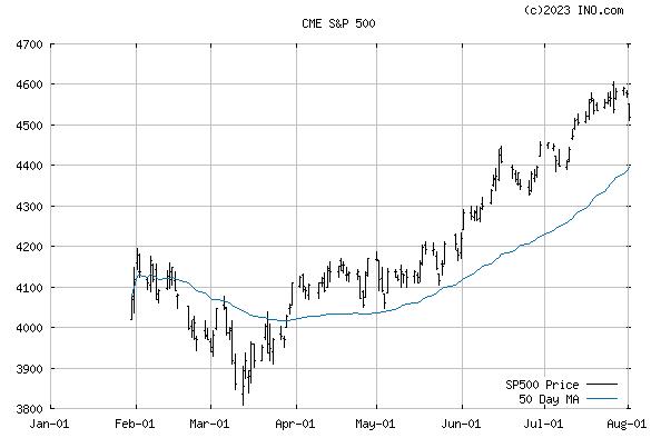 S&P 500 CASH (CME:SP500) Index Chart