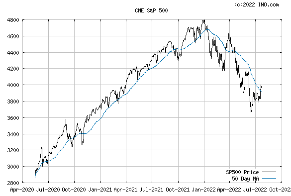 S&P 500 CASH (CME:SP500) Index Chart