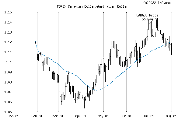 Canadian Dollar/Australian Dollar (FOREX:CADAUD) FOREX Foreign Exchange and Precious Metals Chart