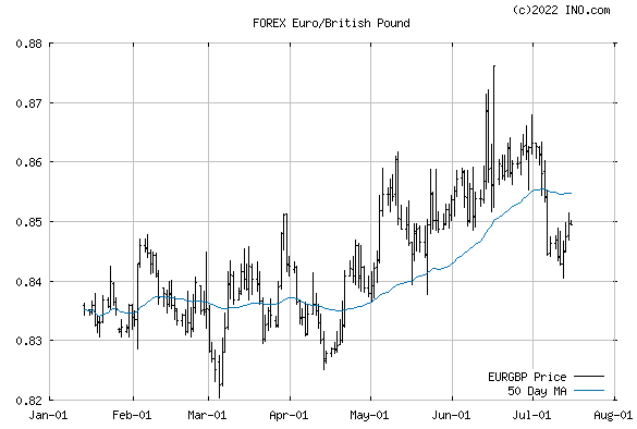 Euro/British Pound (FOREX:EURGBP) FOREX Foreign Exchange and Precious Metals Chart