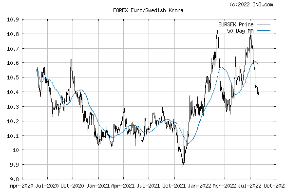 Euro/Swedish Krona (FOREX:EURSEK) FOREX Foreign Exchange and Precious Metals Chart