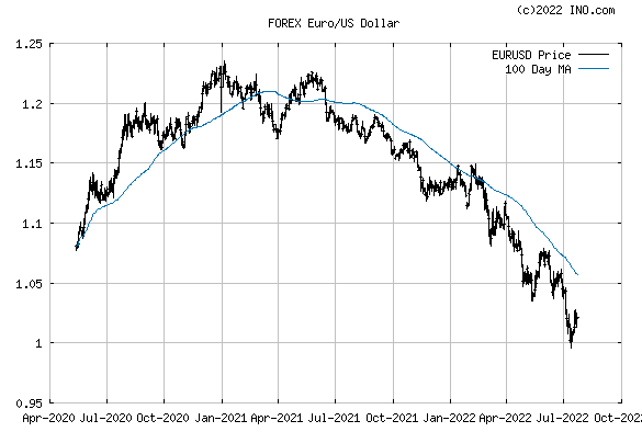 Euro/US Dollar (FOREX:EURUSD) FOREX Foreign Exchange and Precious Metals Chart