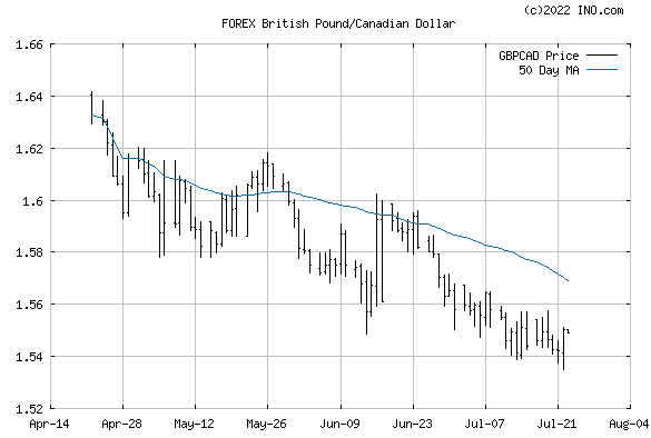 British Pound/Canadian Dollar (FOREX:GBPCAD) FOREX Foreign Exchange and Precious Metals Chart