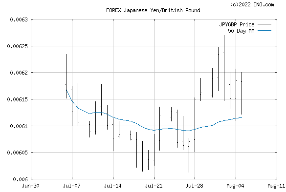 Japanese Yen/British Pound (FOREX:JPYGBP) FOREX Foreign Exchange and Precious Metals Chart