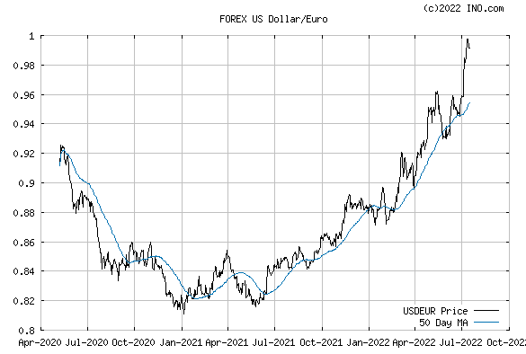 US Dollar/Euro (FOREX:USDEUR) FOREX Foreign Exchange and Precious Metals Chart