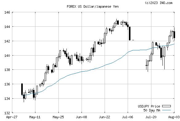 Forex yen euro exchange