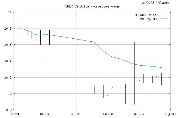 US Dollar/Norwegian Krone (FOREX:USDNOK) FOREX Foreign Exchange and Precious Metals Chart