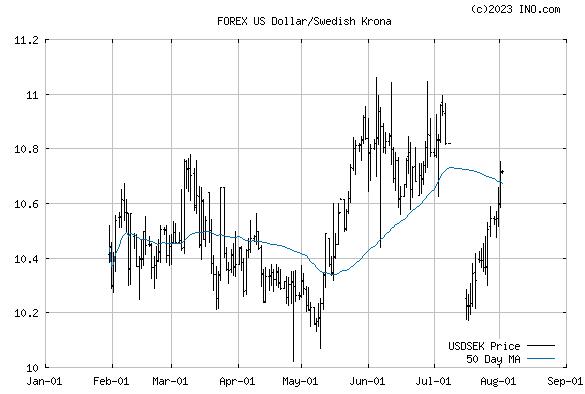 US Dollar/Swedish Krona (FOREX:USDSEK) FOREX Foreign Exchange and Precious Metals Chart
