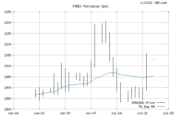 Palladium Spot (FOREX:XPDUSDO) FOREX Foreign Exchange and Precious Metals Chart