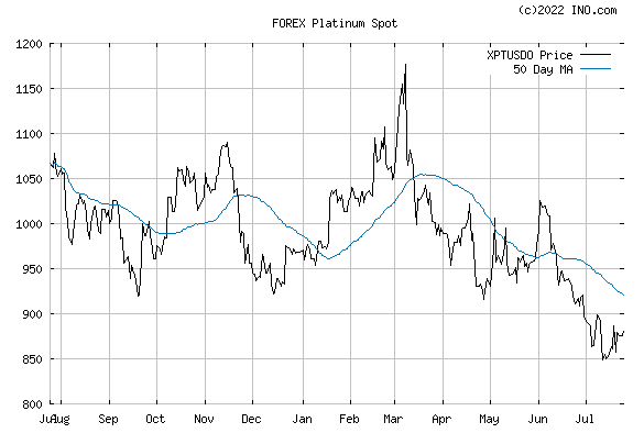 Platinum Spot (FOREX:XPTUSDO) FOREX Foreign Exchange and Precious Metals Chart