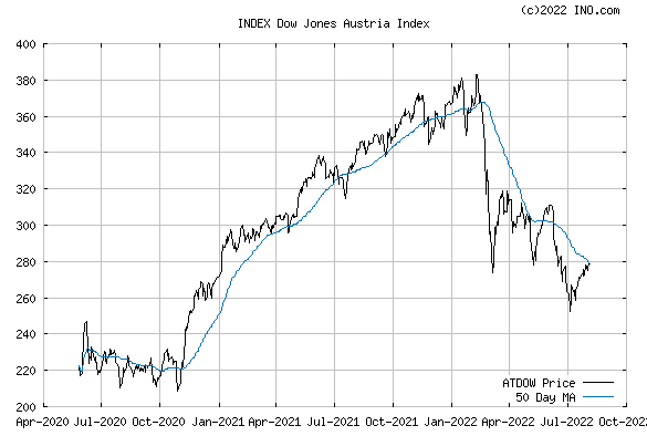 DJ AUSTRIA STOCK INDEX (INDEX:ATDOW) Index Chart