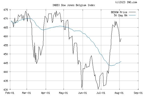 DJ BELGIUM STOCK INDEX (INDEX:BEDOW) Index Chart