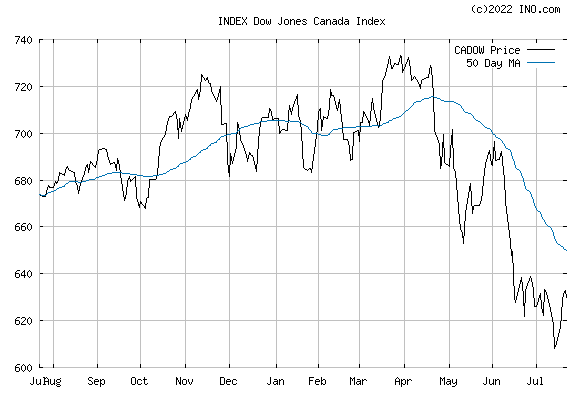 DJ CANADA STOCK INDEX (INDEX:CADOW) Index Chart