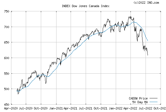 DJ CANADA STOCK INDEX (INDEX:CADOW) Index Chart