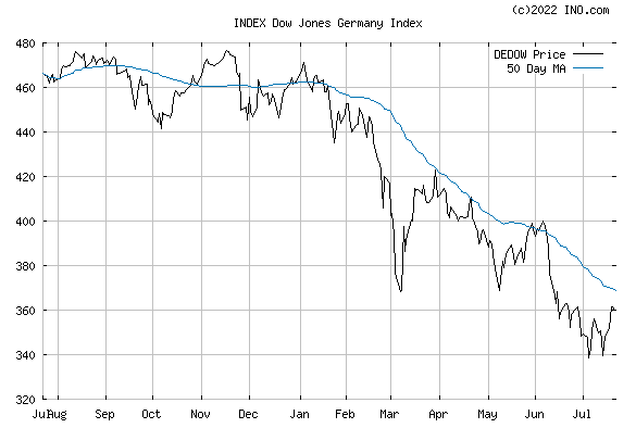 DJ GERMANY STOCK INDEX (INDEX:DEDOW) Index Chart