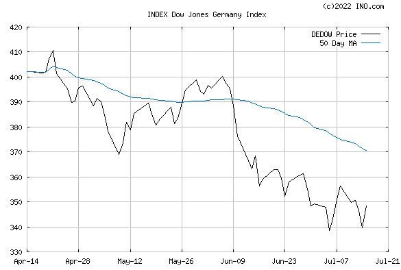 DJ GERMANY STOCK INDEX (INDEX:DEDOW) Index Chart