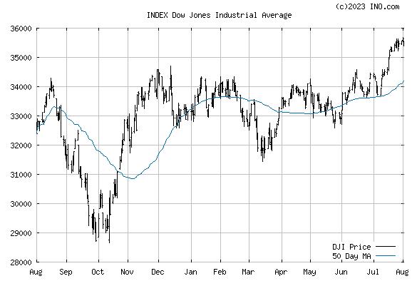 DJ 30 INDUSTRIALS (INDEX:DJI) Index Chart