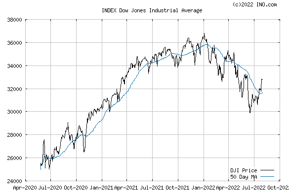 DJ 30 INDUSTRIALS (INDEX:DJI) Index Chart