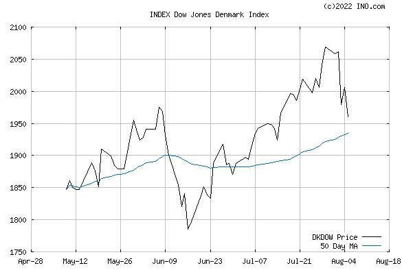 DJ DENMARK STOCK INDEX (INDEX:DKDOW) Index Chart