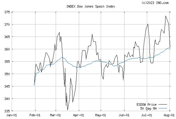 DJ SPAIN STOCK INDEX (INDEX:ESDOW) Index Chart