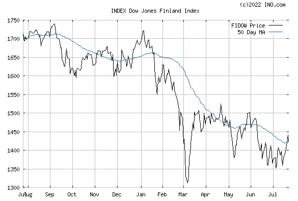 DJ FINLAND STOCK INDEX (INDEX:FIDOW) Index Chart