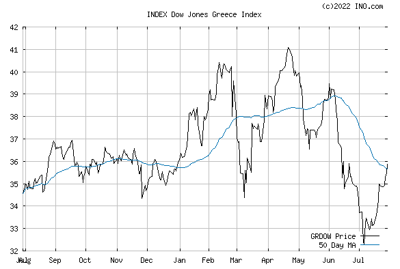 DJ GREECE STOCK INDEX (INDEX:GRDOW) Index Chart
