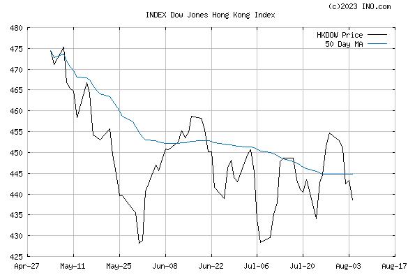 DJ HONG KONG STOCK INDEX (INDEX:HKDOW) Index Chart