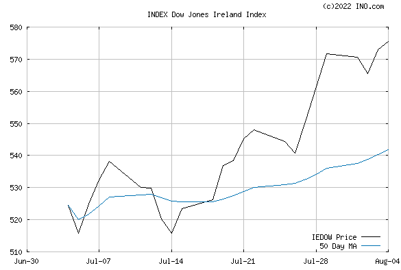 DJ IRELAND STOCK INDEX (INDEX:IEDOW) Index Chart
