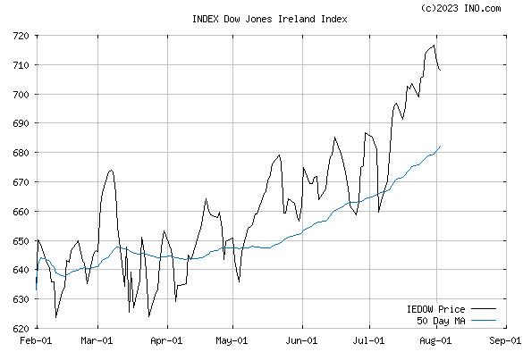 DJ IRELAND STOCK INDEX (INDEX:IEDOW) Index Chart