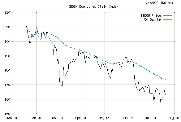 DJ ITALY STOCK INDEX (INDEX:ITDOW) Index Chart