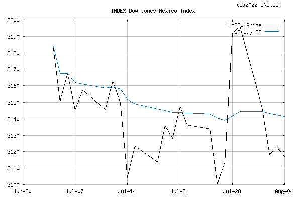 DJ MEXICO STOCK INDEX (INDEX:MXDOW) Index Chart