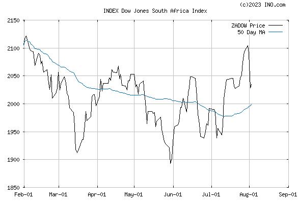 DJ SOUTH AFRICA STOCK INDEX (INDEX:ZADOW) Index Chart