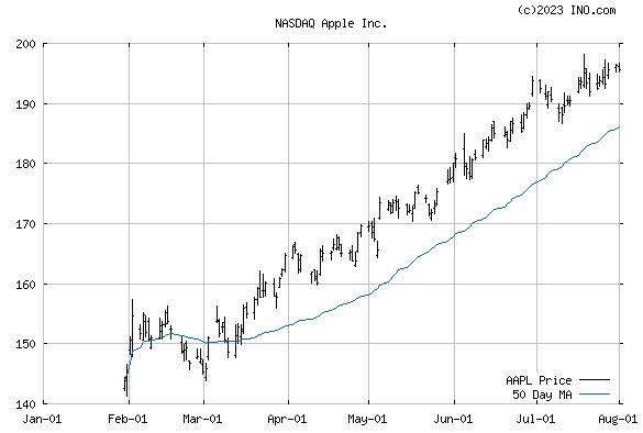 APPLE (NASDAQ:AAPL) Stock Chart