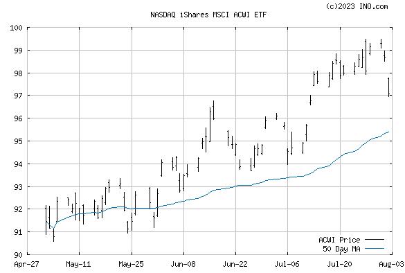 iShares MSCI ACWI ETF (NASDAQ:ACWI) Stock Chart