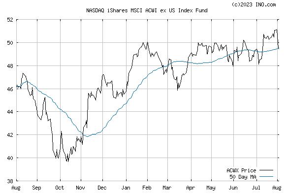 iShares MSCI ACWI EX US ETF (NASDAQ:ACWX) Stock Chart