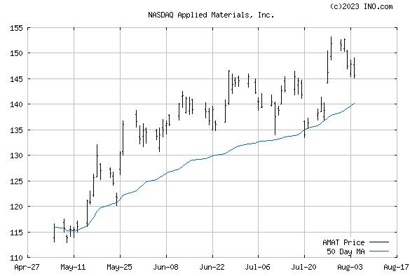 APPLIED MATERIALS (NASDAQ:AMAT) Stock Chart