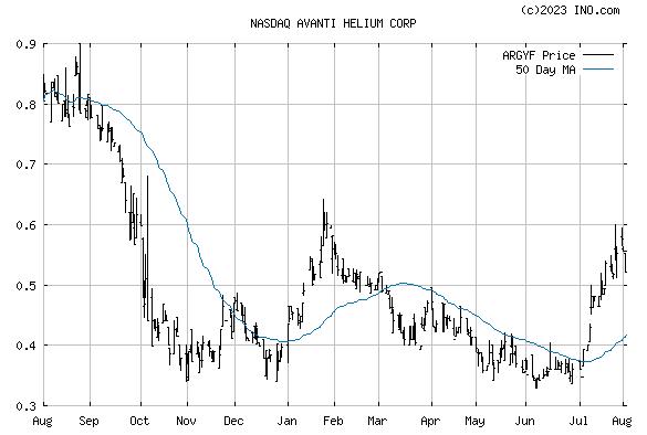 AVANTI ENERGY INC ORDINARY SHARES (NASDAQ:ARGYF) Stock Chart
