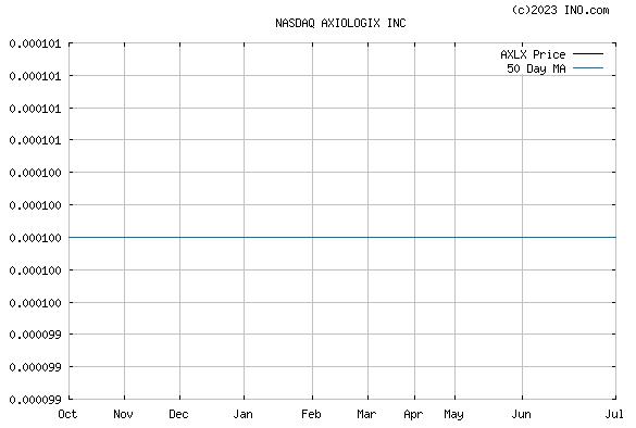 AXIOLOGIX INC (NASDAQ:AXLX) Stock Chart