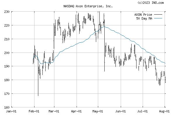 AXOVANT SCIENCES LTD COMMON SHARES (NASDAQ:AXON) Stock Chart