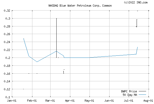 Blue Water Petroleum Corp (NASDAQ:BWPC) Stock Chart