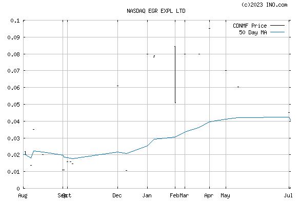 CANADIAN INTL MINERALS (NASDAQ:CDNMF) Stock Chart