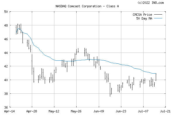 COMCAST (NASDAQ:CMCSA) Stock Chart
