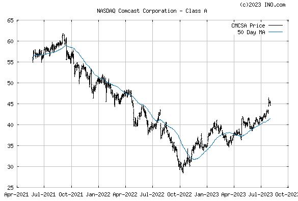 COMCAST (NASDAQ:CMCSA) Stock Chart