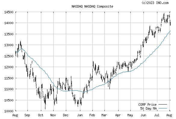 NASDAQ Composite (NASDAQ:COMP) Index Chart